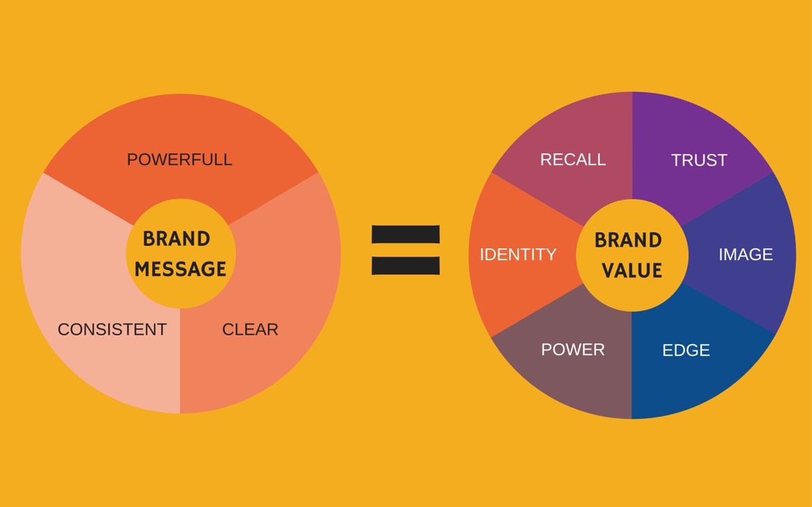 Brand value infographics